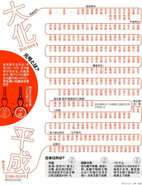 用於年號的漢字 至今以來有哪些呢?:朝日新聞中文網