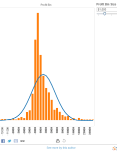 also fitting  normal curve to histogram tableau public rh