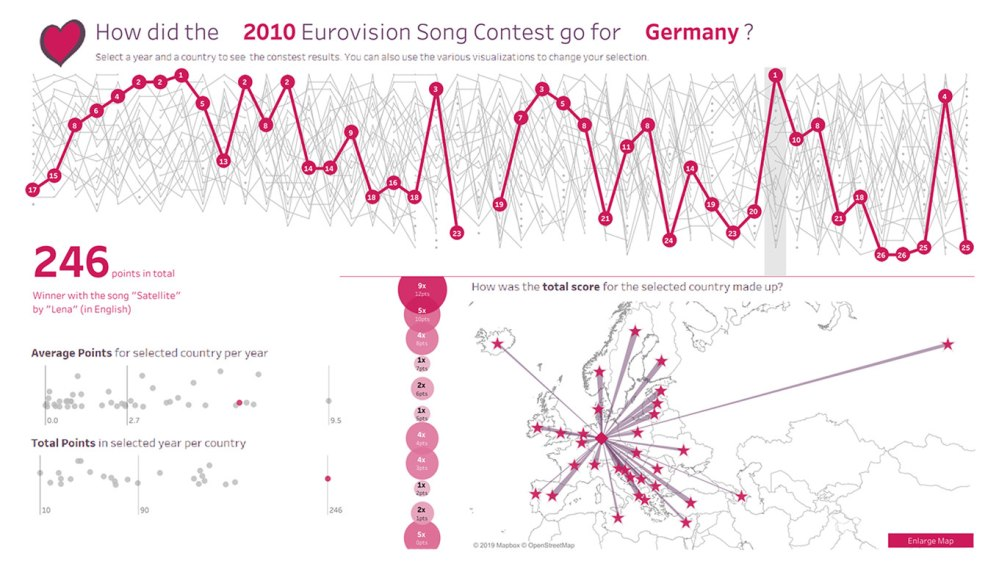 medium resolution of eurovision rankings over time