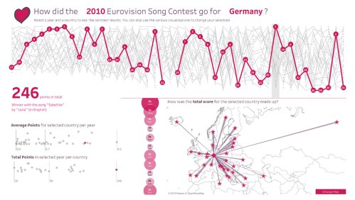 small resolution of eurovision rankings over time