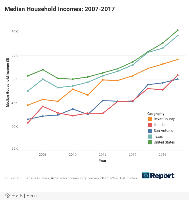 Median HH Incomes