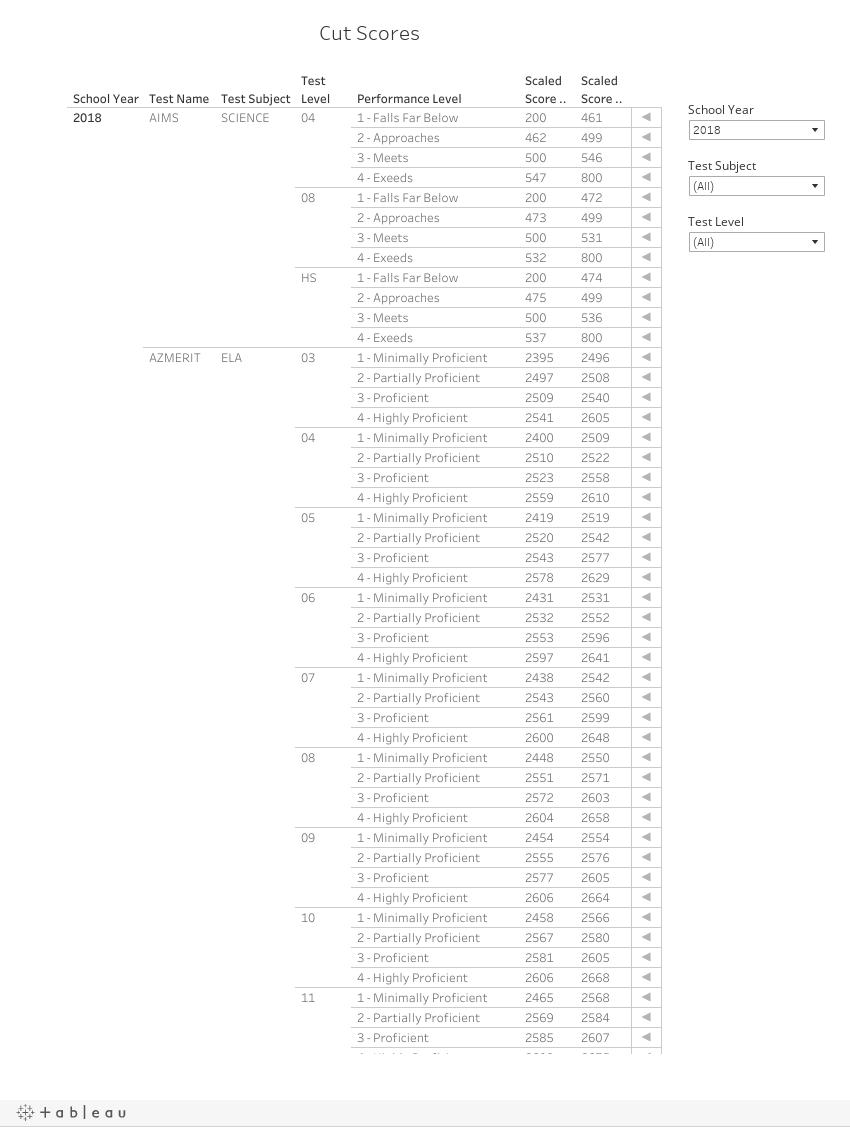 Tableau Pages / AZ Merit Cut Scores