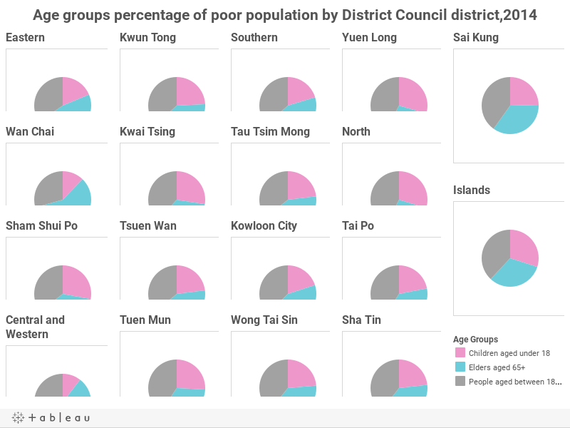 Age groups percentage of poor population by District Council district,2014