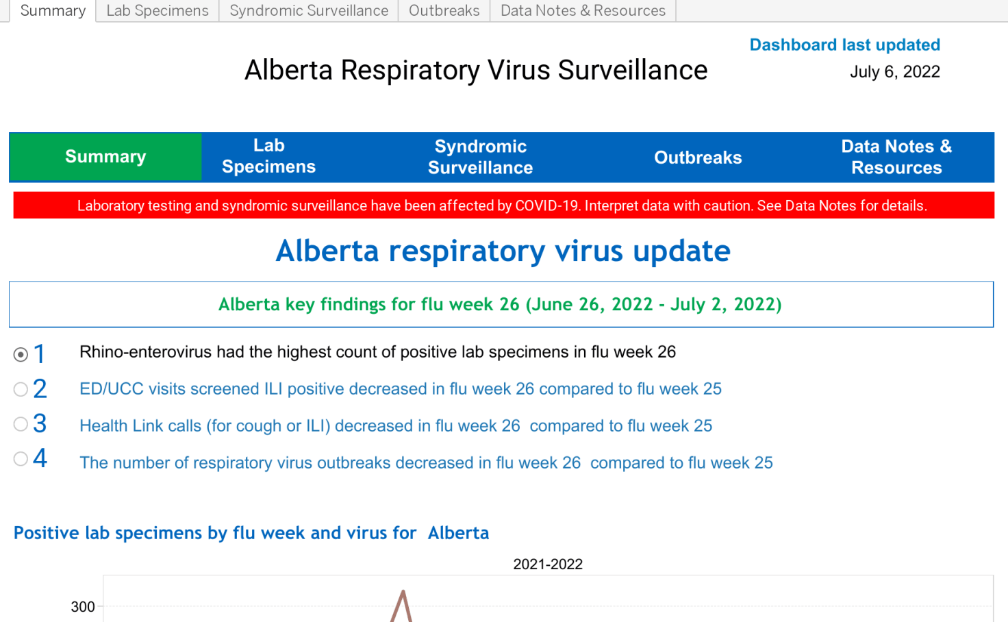 Alberta Health Services Respiratory Virus Surveillance ...