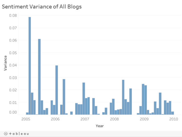 1 rss - Sentiment Analysis of Financial Blog Posts: State of the U.S. Housing Market