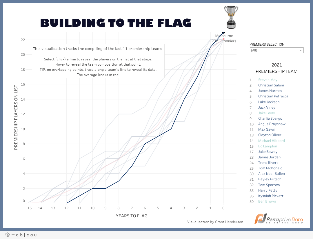 Building to the Flag