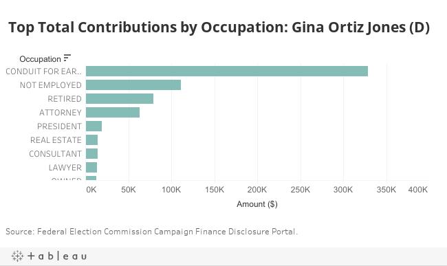Occupation Jones