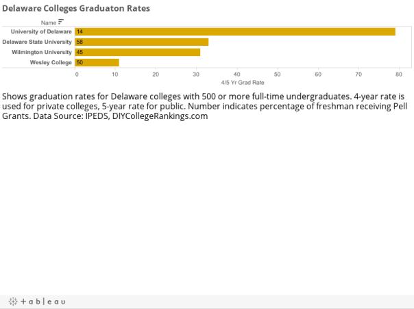 Delaware Colleges Graduaton Rates