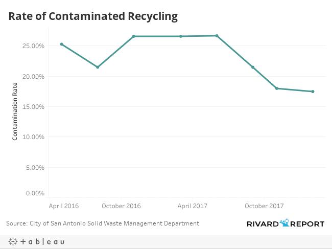 Contamination Rate
