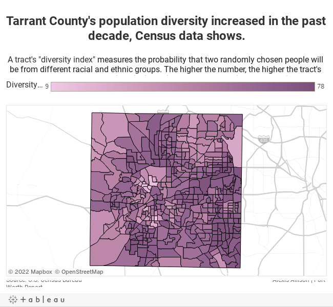 Tarrant County's population diversity increased in the past decade, Census data shows.