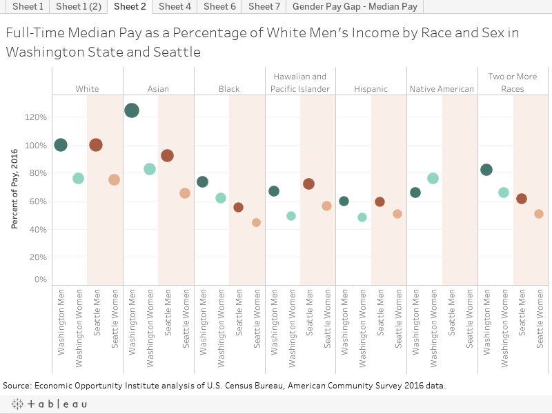 Full-Time Median Pay as a Percentage of White Men