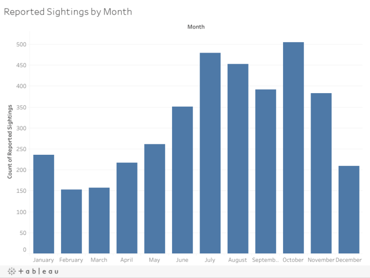 Reported Sightings by Month