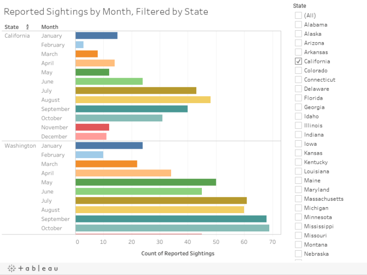Reported Sightings by Month, Filtered by State