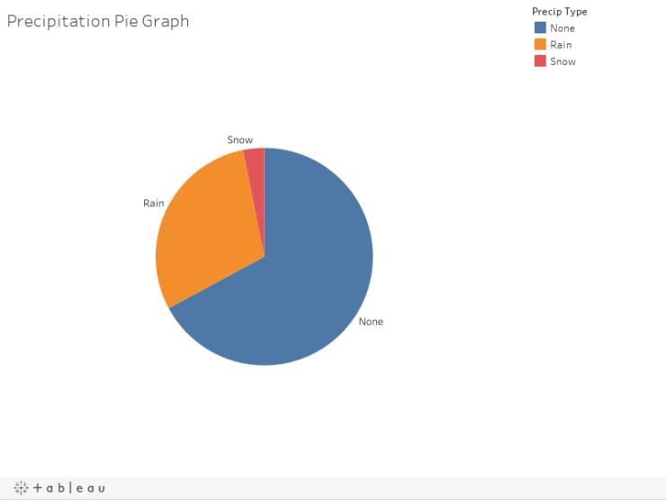 Precipitation Pie Graph