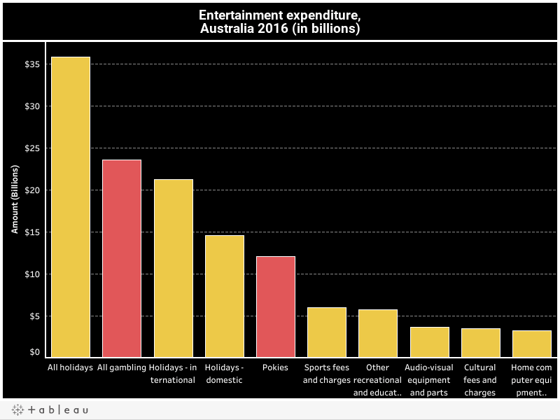 Entertainment expenditure,Australia 2016 (in billions)
