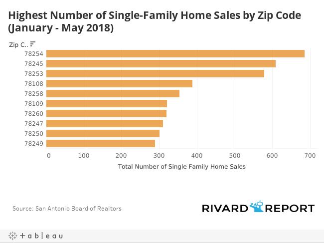 Top Selling Zips Dash
