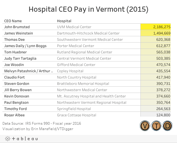 Hospital CEO Pay in Vermont (2015)