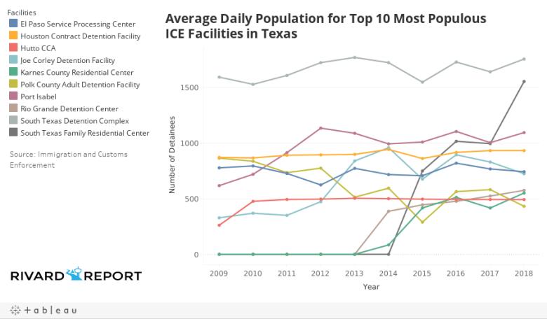 ADP Top Ten Texas