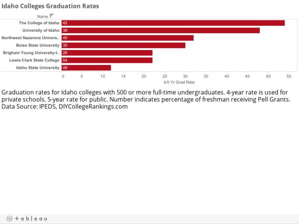 Idaho Colleges Graduation Rates