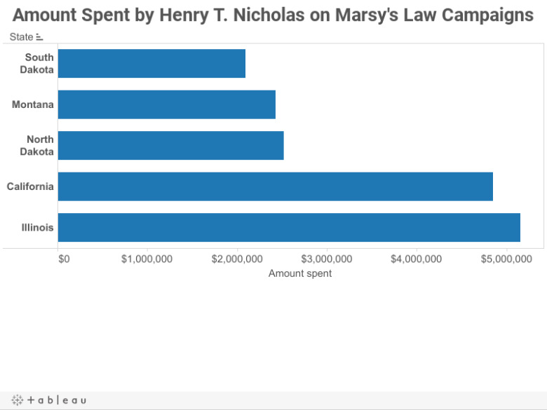 Amount Spent by Henry T. Nicholas on Marsy's Law Campaigns