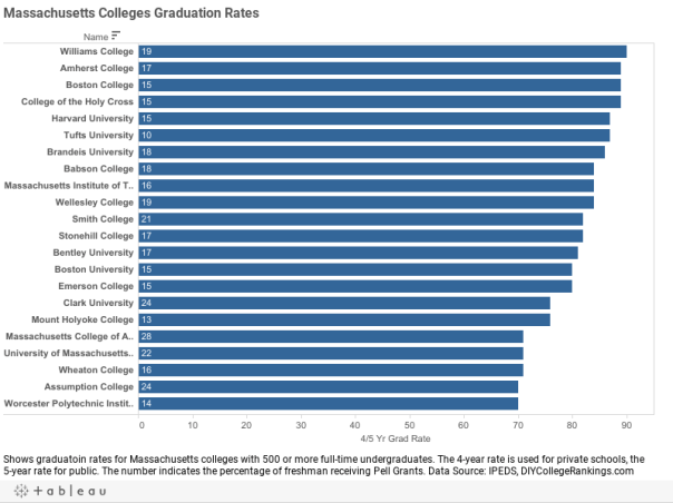 Massachusetts Colleges Graduation Rates