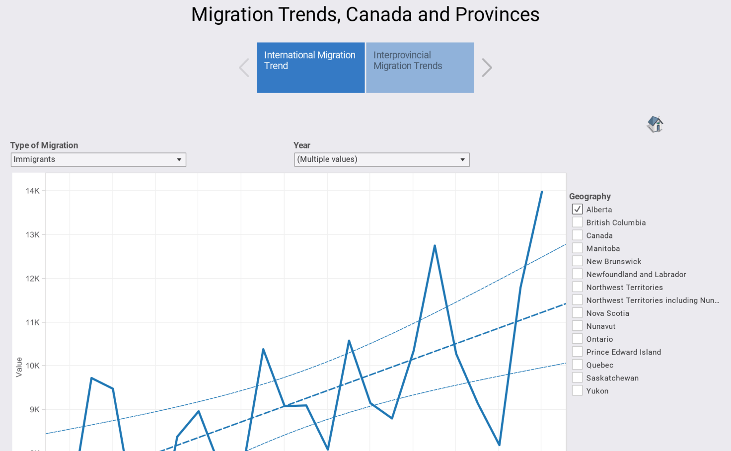 Migration Trends Canada And Provinces