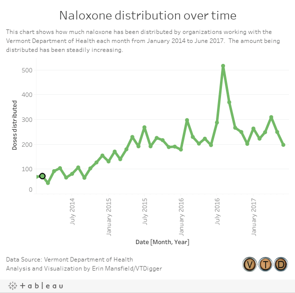 Naloxone distribution over time