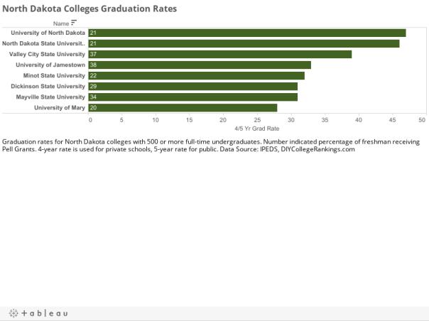 North Dakota Colleges Graduation Rates