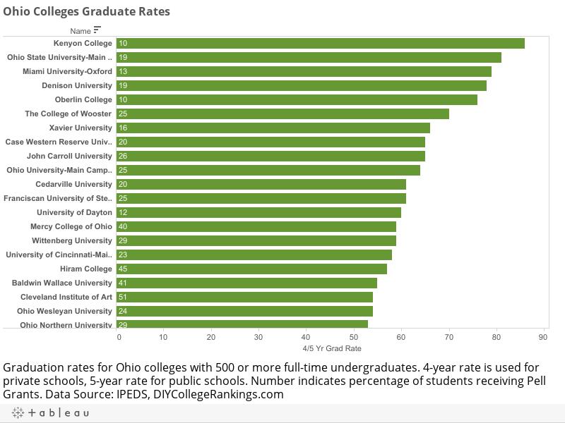 Ohio Colleges Graduate Rates