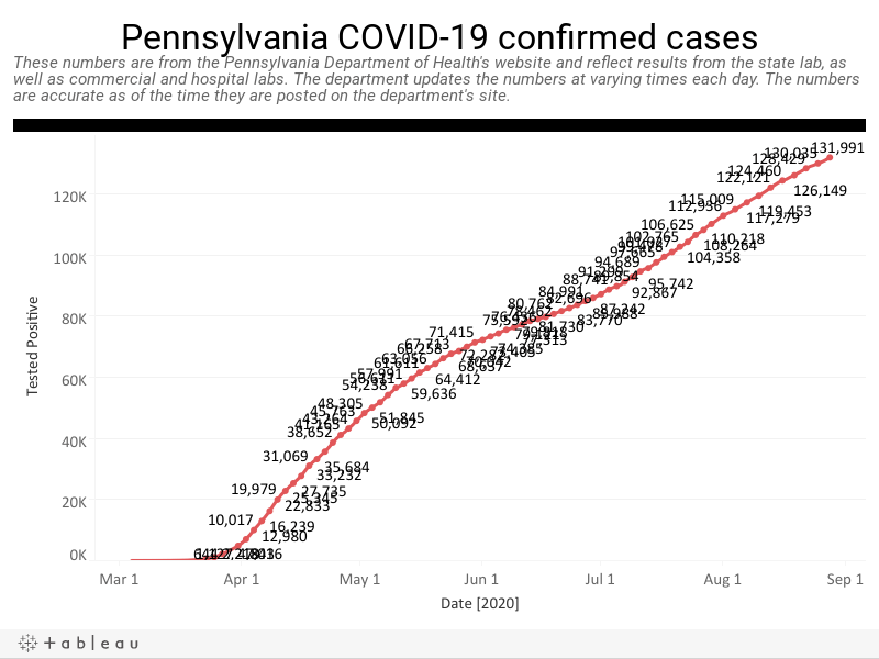 Day-by-day look at coronavirus disease cases in Pennsylvania | WITF