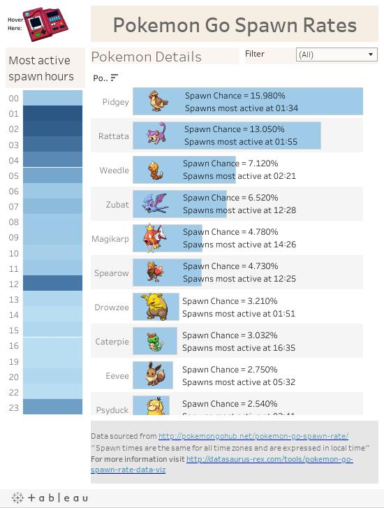 pokemon cheat sheet tableau
