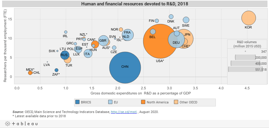 Human and Financial resourses for R&D