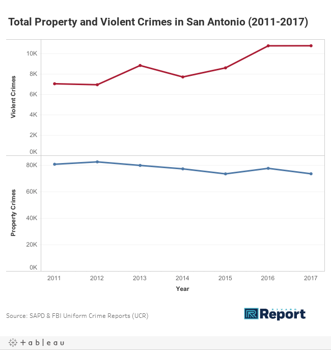 Total Property and Violent Crimes