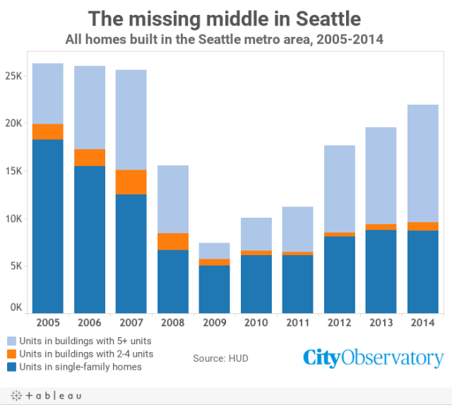 SeattleMissingMiddle