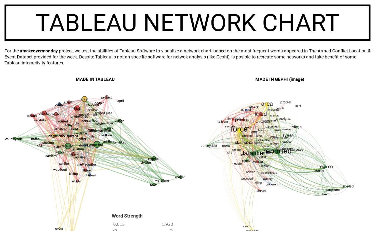 hight resolution of tableau public network diagram
