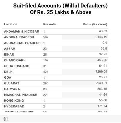 Top 10 Loan Defaulters in India