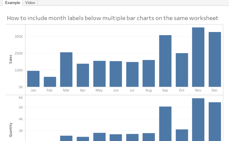 Tableautiptuesday How To Add Labels Below All Bar Charts