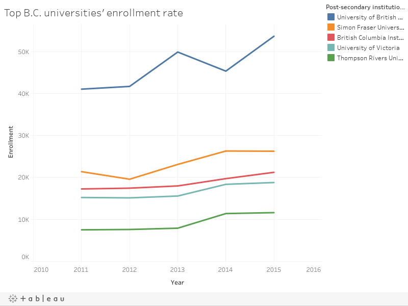 Comparing post-secondary executive pay at top B.C. schools