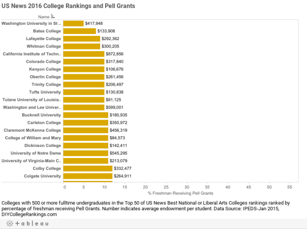 US News 2016 College Rankings and Pell Grants
