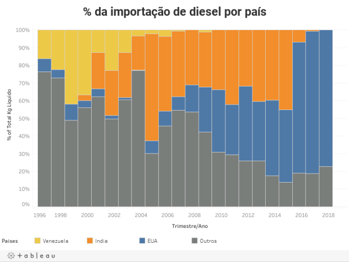 % da importação de diesel por país