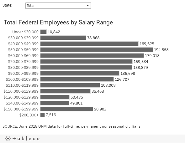 Federal Employee Salaries By State