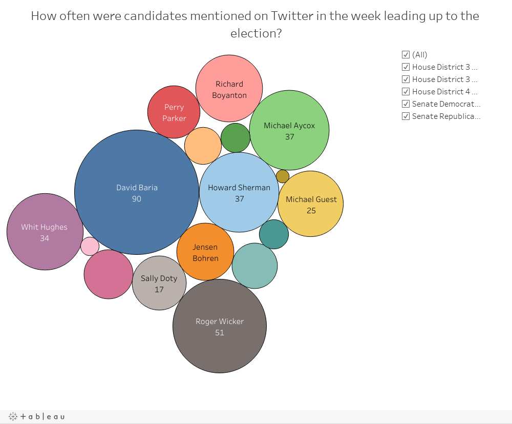 How often were candidates mentioned on Twitter in the week leading up to the election?
