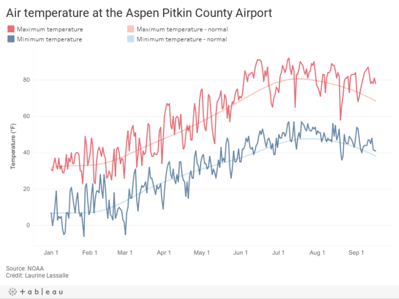 Air temperature at Aspen Pitkin County Airport