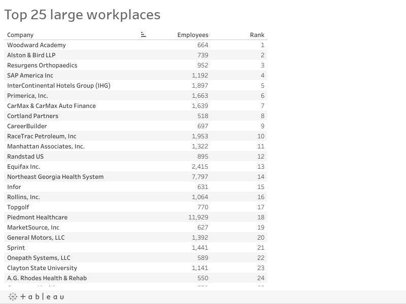 Best companies in Atlanta: 2017 AJC Top Workplaces winners