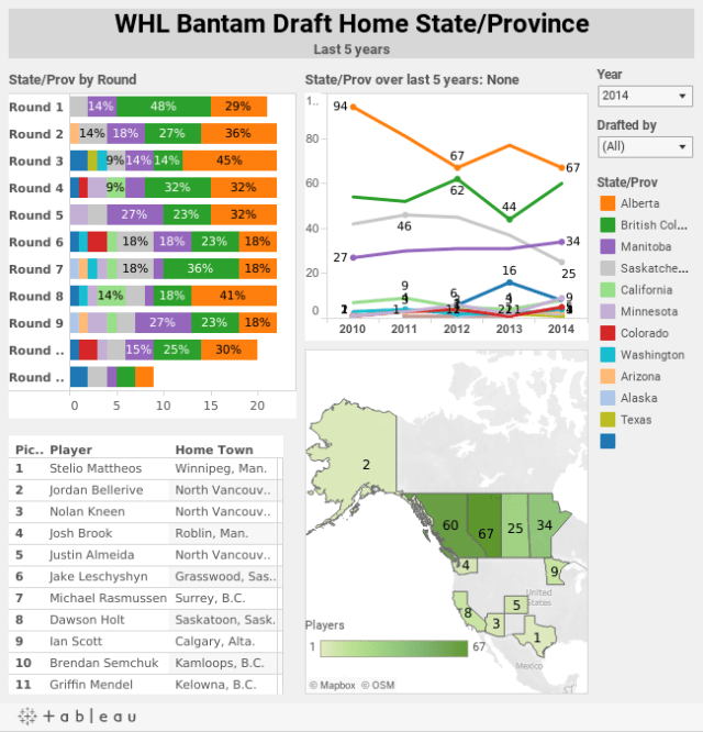 WHL Bantam Draft Last 5 years