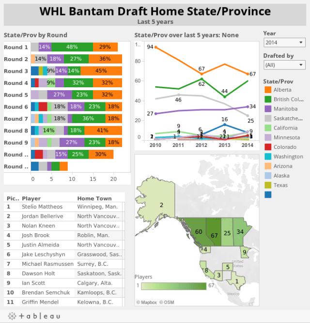WHL Bantam Draft Last 5 years