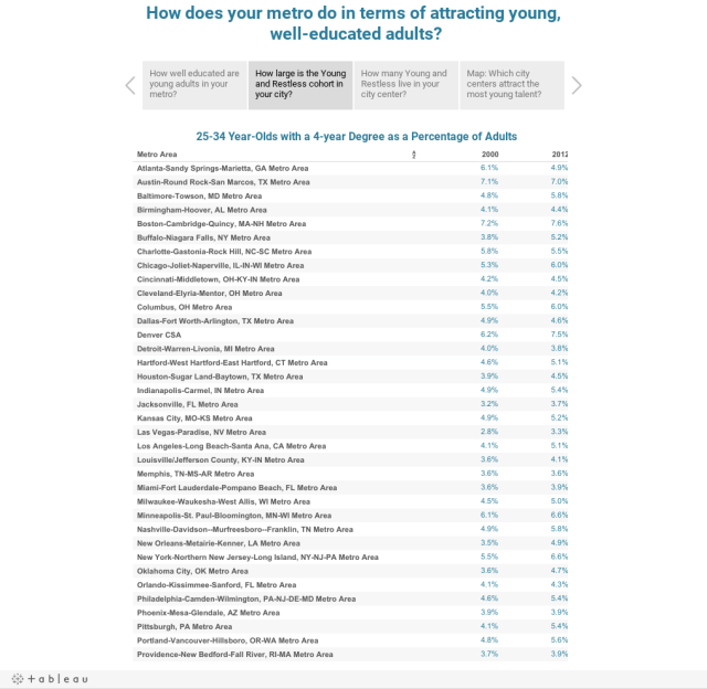How does your metro do in terms of attracting young, well-educated adults?