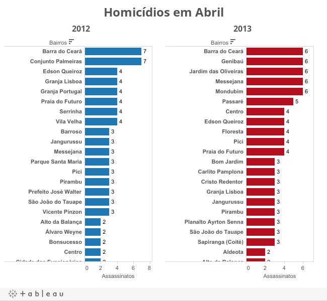Homicídios em Abril