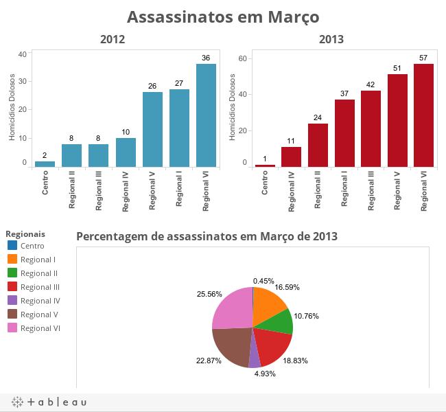 Assassinatos em Março