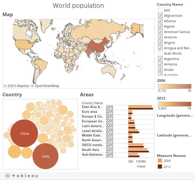 World Population 2006 2012